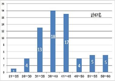 cp4-graph1